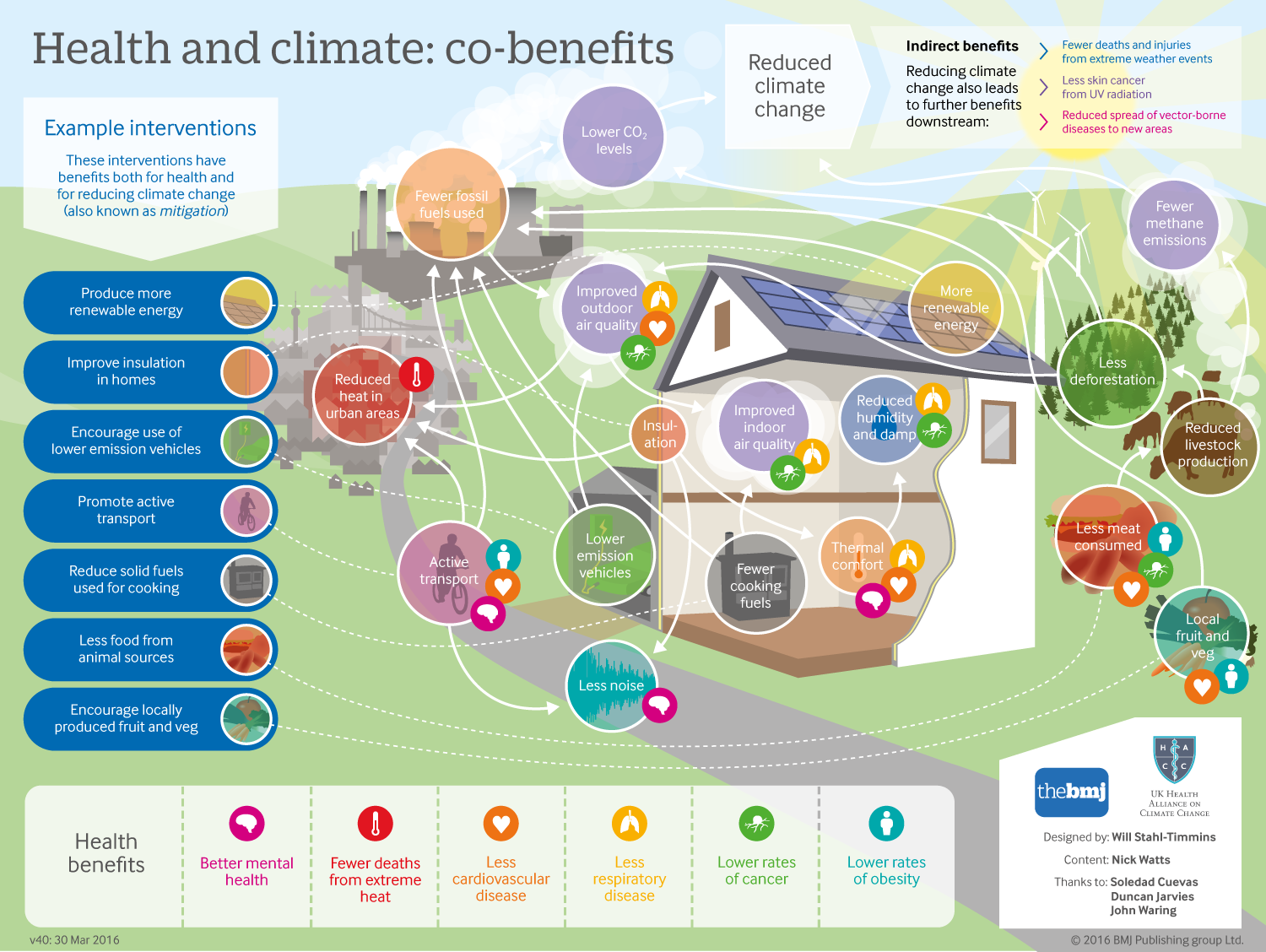 Health and climate change infographic